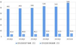 2019上半年同城货运网约车行业市场格局与发展趋势分析 货拉拉龙头地位稳固【组图】