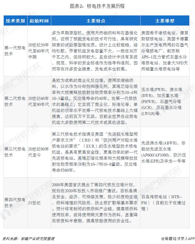 图表2:核电技术发展历程