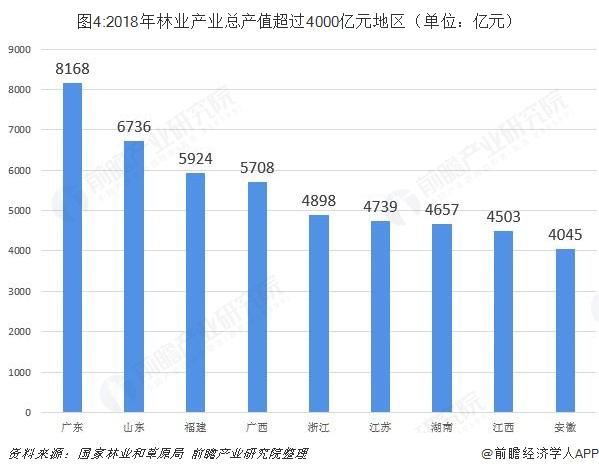 图4:2018年林业产业总产值超过4000亿元地区(单位:亿元)