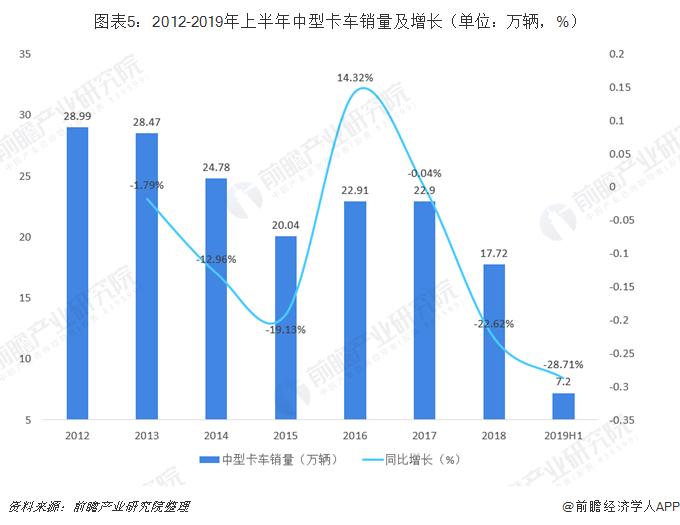 图表5:2012-2019年上半年中型卡车销量及增长(单位:万辆,%)