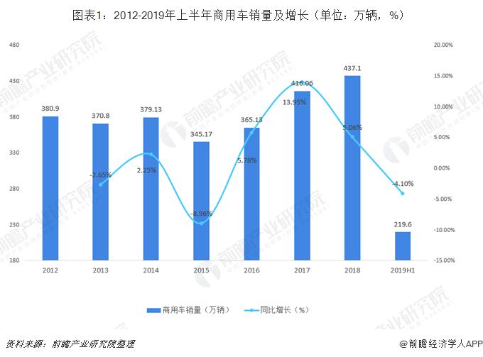 图表1:2012-2019年上半年商用车销量及增长(单位:万辆,%)