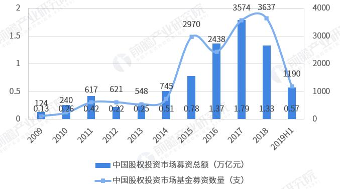 圖表1:2009-2019年中國股權投資市場基金募資總額及數量情況(單位:萬億元,支)