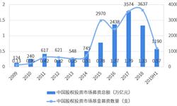 2019上半年中国股权投资行业募资端市场现状与发展趋势分析 成长基金是股权投资市场募资主体【组图】