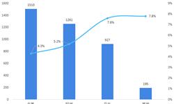 2018年中国工业<em>软件</em>行业市场现状与发展趋势 国产工业<em>软件</em>开始发力【组图】