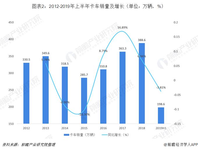 图表2:2012-2019年上半年卡车销量及增长(单位:万辆,%)