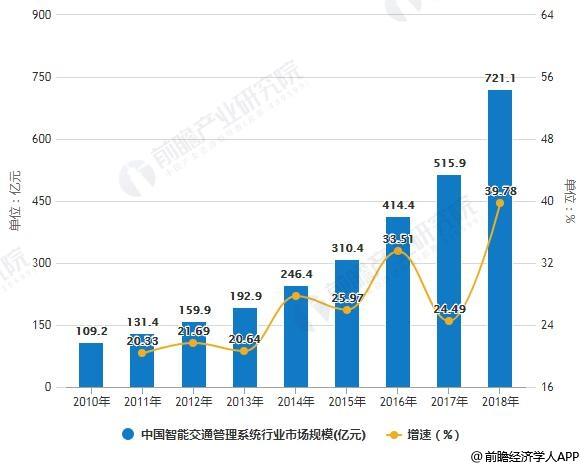 2010-2018年中国智能交通管理系统行业市场规模统计及增长情况