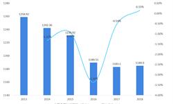 2018年茧丝绸行业市场规模及发展趋势 全国蚕桑生产量增价跌【组图】