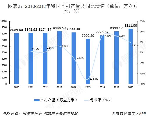 图表2:2010-2018年我国木材产量及同比增速(单位:万立方米,%)