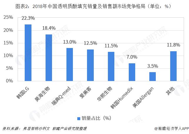 图表2:2018年中国透明质酸填充销量及销售额市场竞争格局(单位:%)