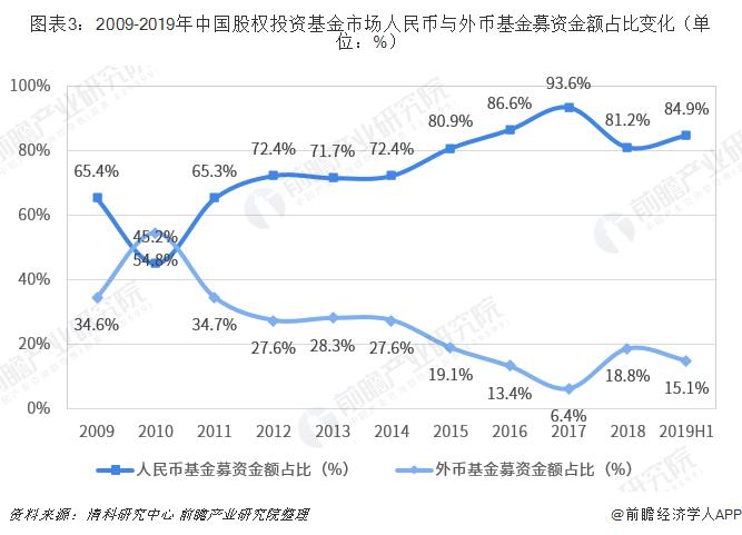 圖表3:2009-2019年中國股權投資基金市場人民幣與外幣基金募資金額占比變化(單位:%)