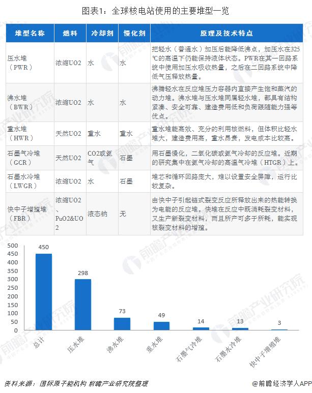 图表1:全球核电站使用的主要堆型一览