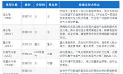 十张图带你了解全球核电行业发展情况 中国核电威武!装机容量世界第三,在建容量世界第一
