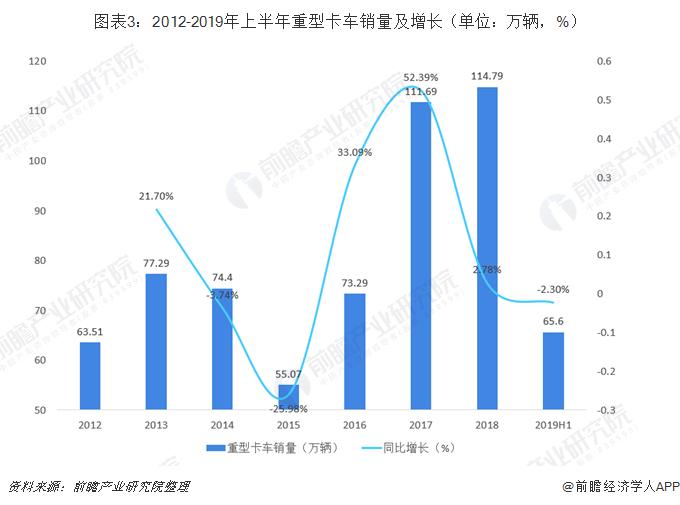 图表3:2012-2019年上半年重型卡车销量及增长(单位:万辆,%)