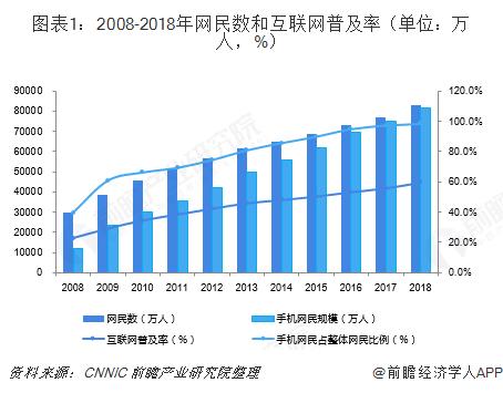 图表1:2008-2018年网民数和互联网普及率(单位:万人,%)