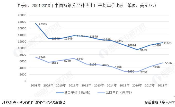 图表5:2001-2018年中国特钢分品种进出口平均单价比较(单位:美元/吨)