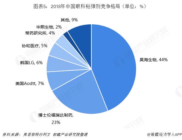 图表5:2018年中国眼科粘弹剂竞争格局(单位:%)