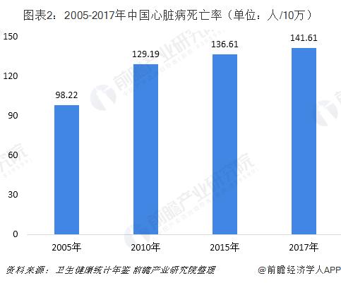 图表2:2005-2017年中国心脏病死亡率(单位:人/10万)