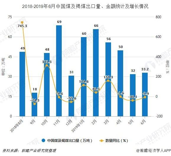 2018-2019年6月中国煤及褐煤出口量、金额统计及增长情况