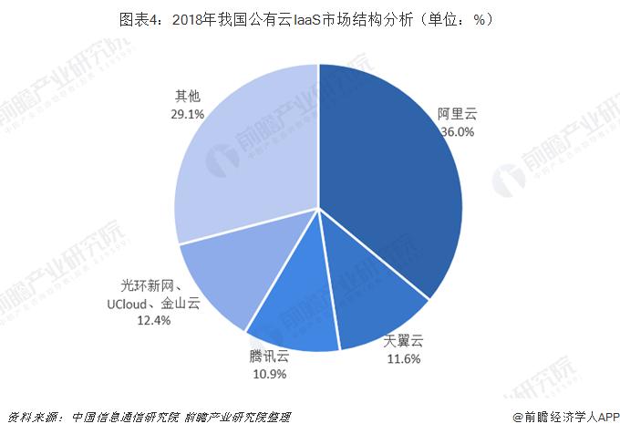 图表4:2018年我国公有云IaaS市场结构分析(单位:%)