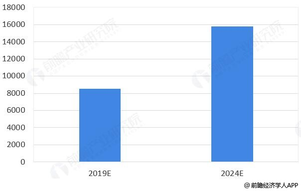 2019-2024年中国智能交通行业市场规模预测情况(单位:亿元)