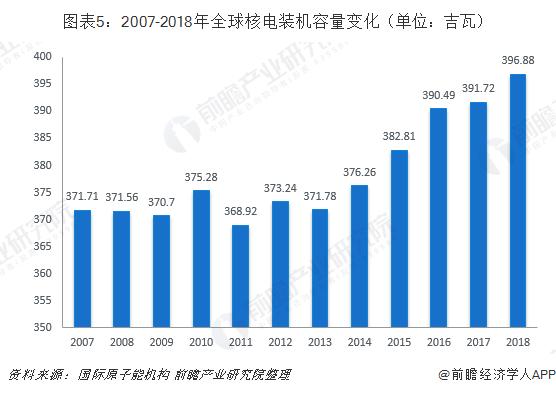 图表5:2007-2018年全球核电装机容量变化(单位:吉瓦)
