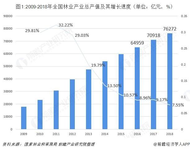 图1:2009-2018年全国林业产业总产值及其增长速度(单位:亿元,%)