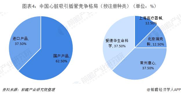 图表4:中国心脏吸引插管竞争格局(按注册种类)(单位:%)