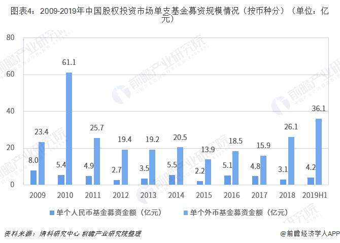 圖表4:2009-2019年中國股權投資市場單支基金募資規模情況(按幣種分)(單位:億元)