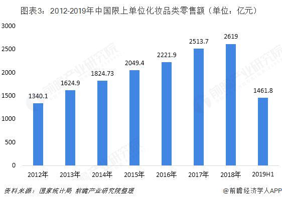 图表3:2012-2019年中国限上单位化妆品类零售额(单位:亿元)