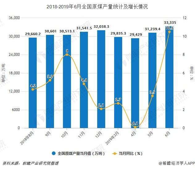 2018-2019年6月全国原煤产量统计及增长情况