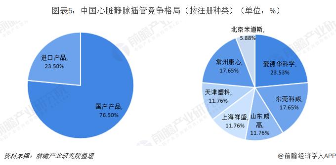 图表5:中国心脏静脉插管竞争格局(按注册种类)(单位:%)