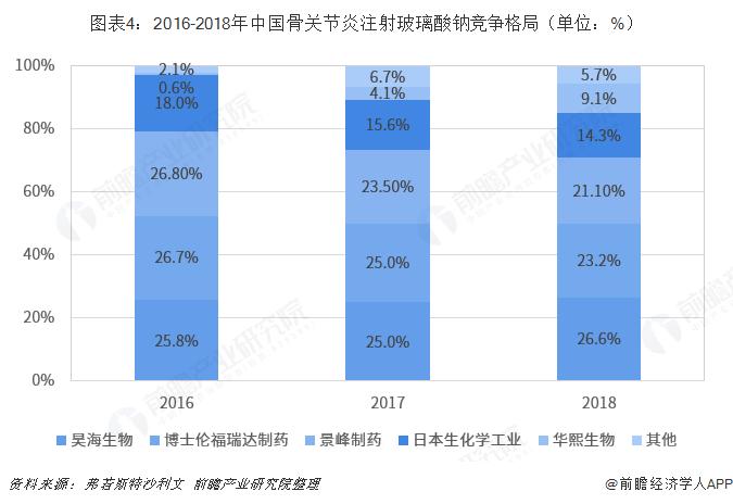 图表4:2016-2018年中国骨关节炎注射玻璃酸钠竞争格局(单位:%)