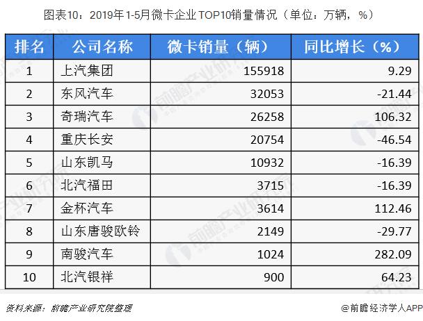 图表10:2019年1-5月微卡企业TOP10销量情况(单位:万辆,%)