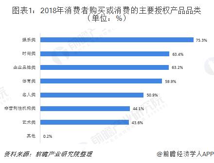 图表1:2018年消费者购买或消费的主要授权产品品类(单位:%)