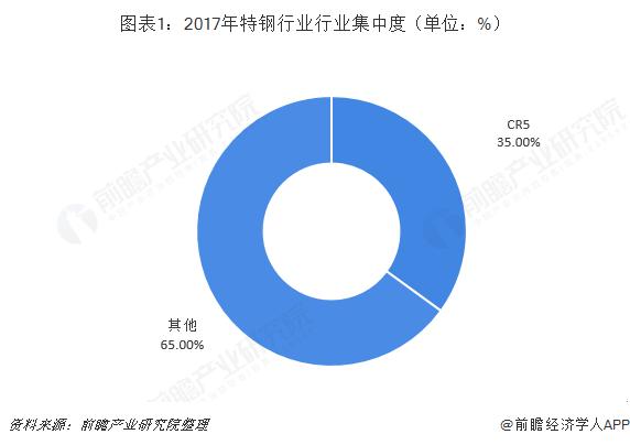 图表1:2017年特钢行业行业集中度(单位:%)
