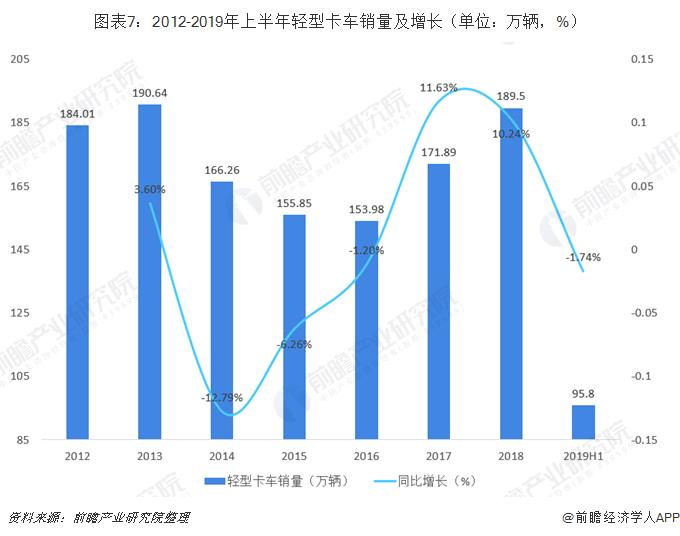图表7:2012-2019年上半年轻型卡车销量及增长(单位:万辆,%)