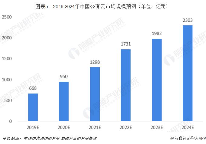 图表5:2019-2024年中国公有云市场规模预测(单位:亿元)