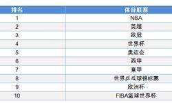 2018年中国篮球产业现状与发展前景分析 腾讯击败阿里续约NBA版权