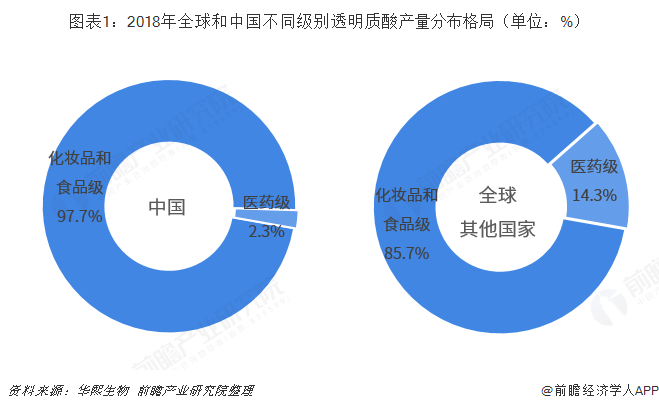 图表1:2018年全球和中国不同级别透明质酸产量分布格局(单位:%)