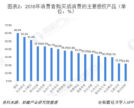 图表2:2018年消费者购买或消费的主要授权产品(单位:%)
