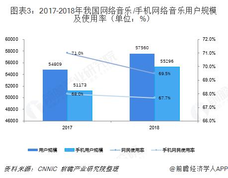 图表3:2017-2018年我国网络音乐/手机网络音乐用户规模及使用率(单位:%)