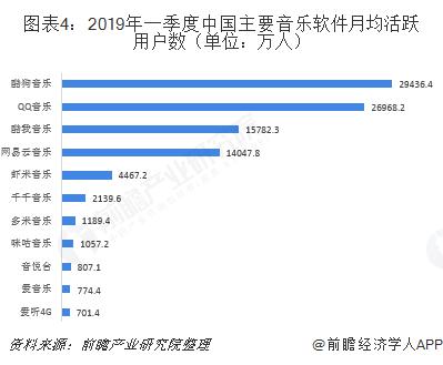 图表4:2019年一季度中国主要音乐软件月均活跃用户数(单位:万人)