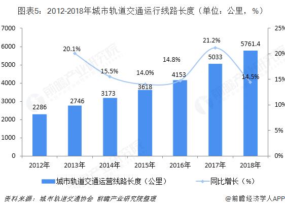 图表5:2012-2018年城市轨道交通运行线路长度(单位:公里,%)
