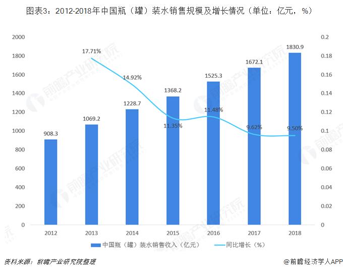 图表3:2012-2018年中国瓶(罐)装水销售规模及增长情况(单位:亿元,%)