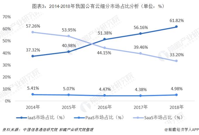 图表3:2014-2018年我国公有云细分市场占比分析(单位:%)