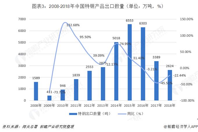 图表3:2008-2018年中国特钢产品出口数量(单位:万吨,%)