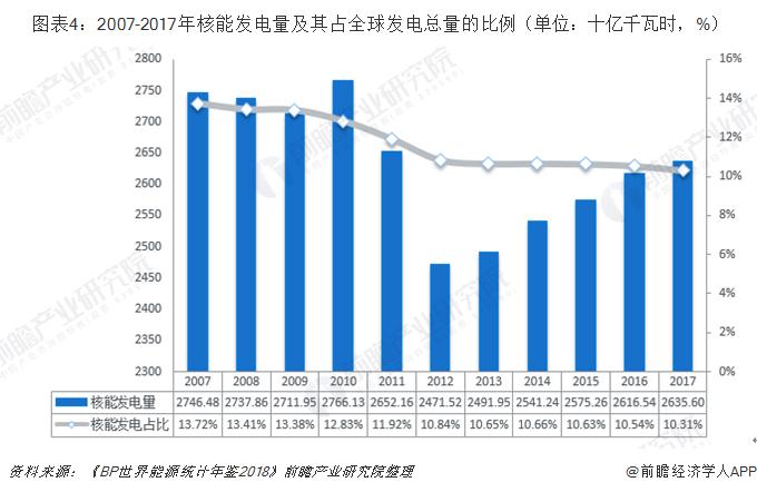 图表4:2007-2017年核能发电量及其占全球发电总量的比例(单位:十亿千瓦时,%)