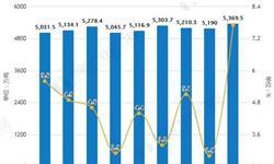 2019年H1中国<em>原油</em>行业市场分析:产量超9500万吨,进口金额突破800亿美元