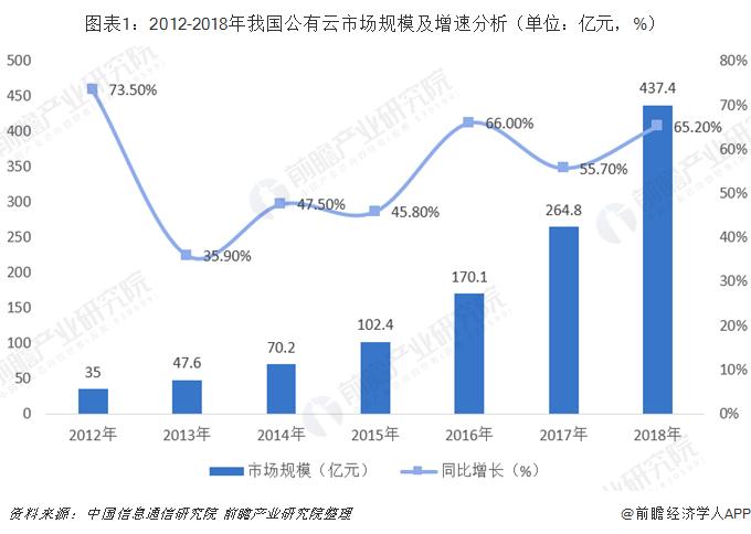 图表1:2012-2018年我国公有云市场规模及增速分析(单位:亿元,%)
