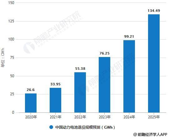 2020-2025年中国动力电池退役规模预测分析情况